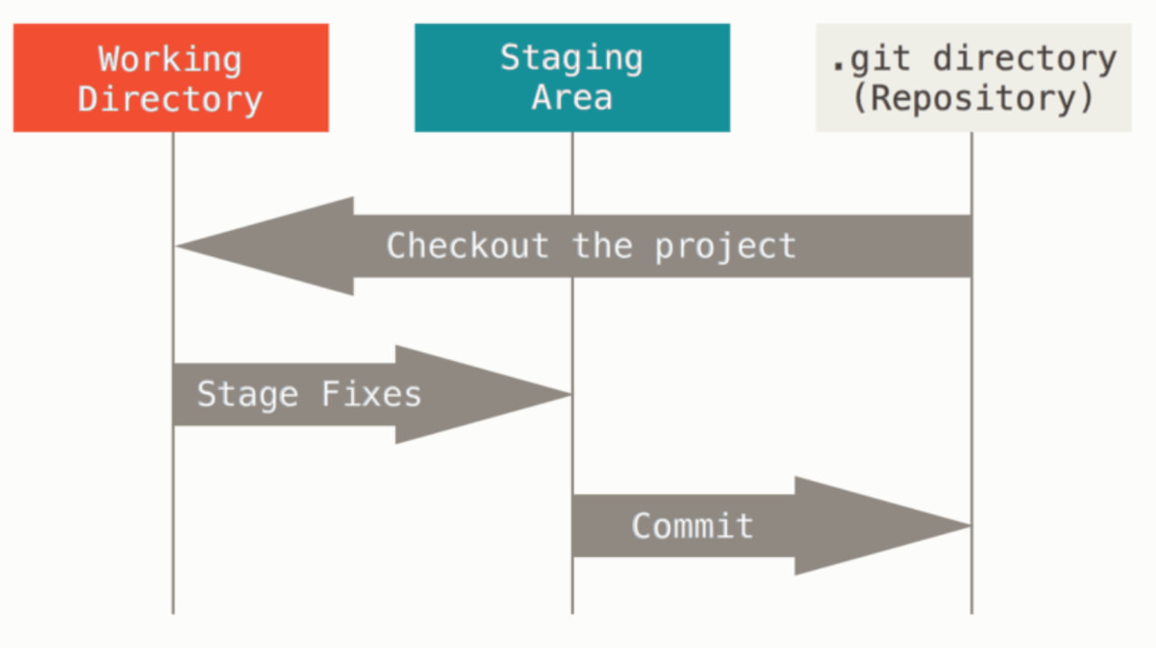 Git Working tree, staging area, and Git directory.